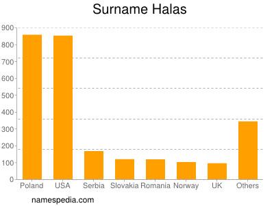 Surname Halas