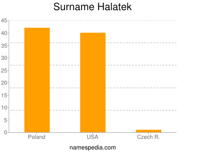 Surname Halatek