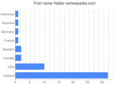 Given name Halbe