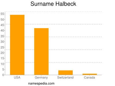 nom Halbeck