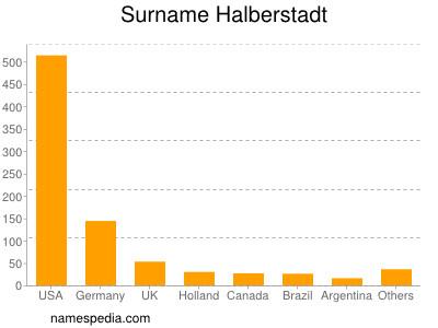Surname Halberstadt