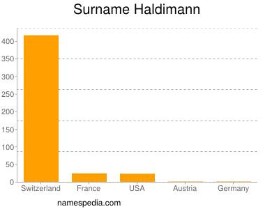 Surname Haldimann