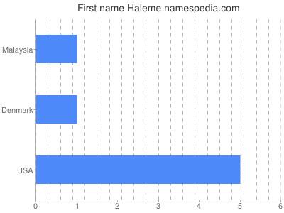 Given name Haleme