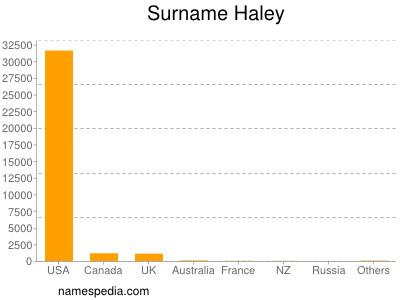 Familiennamen Haley