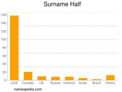 Surname Half