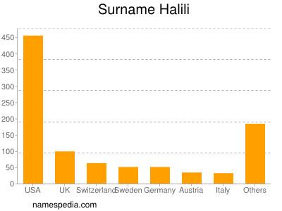 Surname Halili