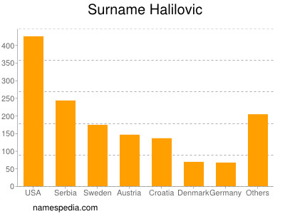 nom Halilovic