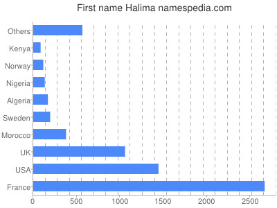Given name Halima
