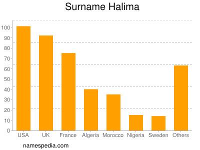 Surname Halima