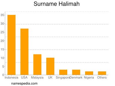 Surname Halimah