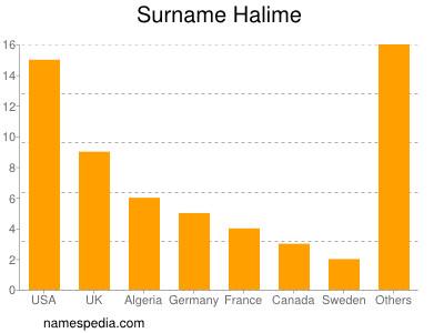 Surname Halime
