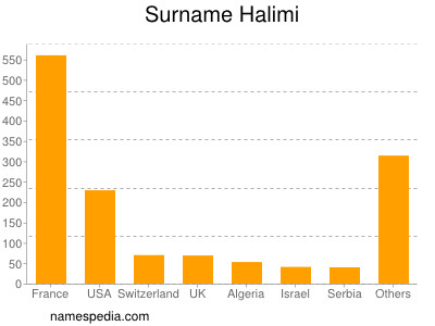 Surname Halimi