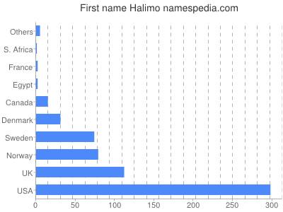 Given name Halimo