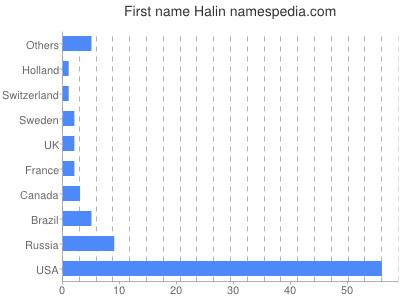 Given name Halin