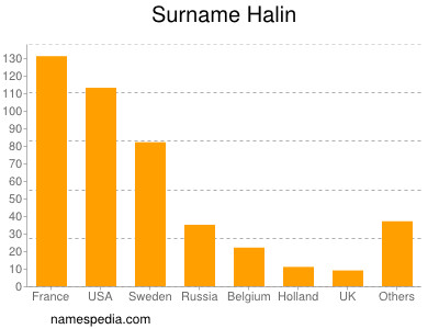 Surname Halin