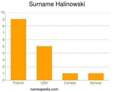 Surname Halinowski