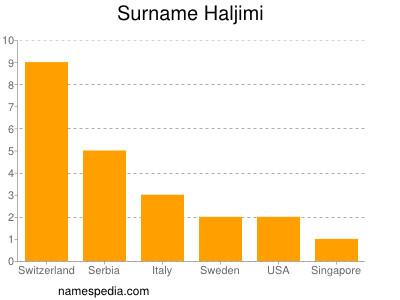 Surname Haljimi