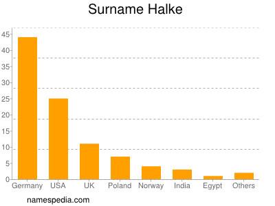 Surname Halke