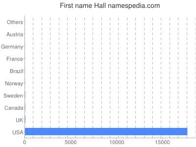 Given name Hall