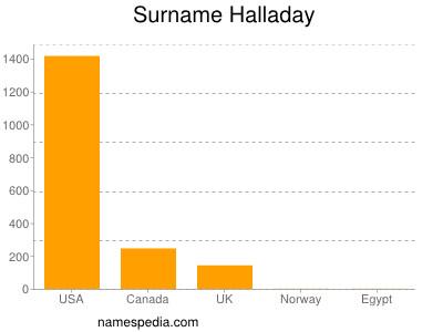 Surname Halladay