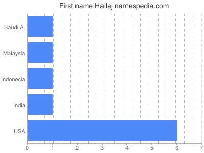 Given name Hallaj
