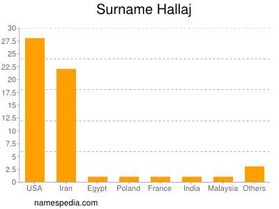 Surname Hallaj