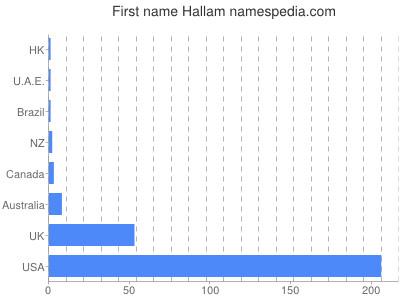 Given name Hallam