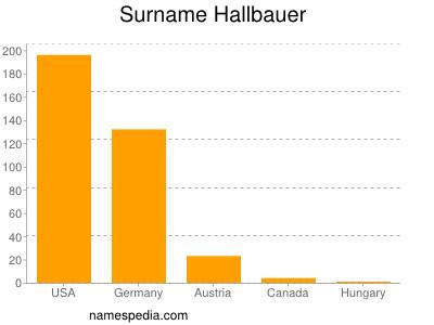Surname Hallbauer