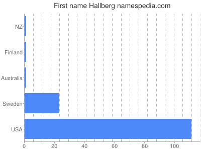 Given name Hallberg