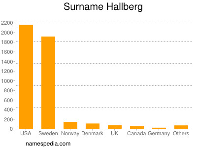Surname Hallberg