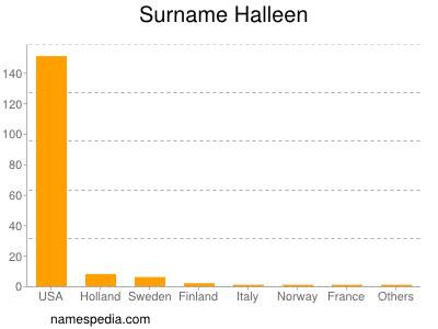Surname Halleen