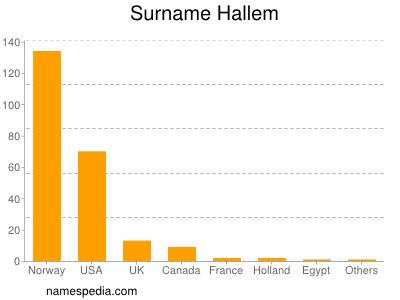 Surname Hallem