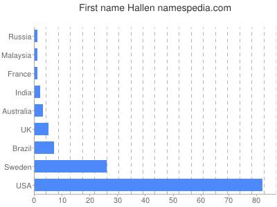 Given name Hallen