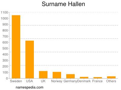 Surname Hallen