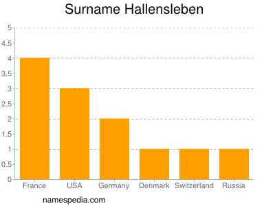 Familiennamen Hallensleben