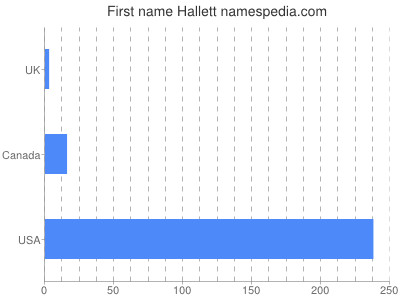 Given name Hallett