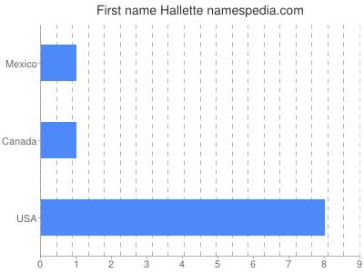 Given name Hallette