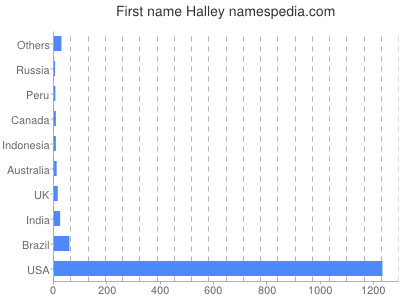 Given name Halley
