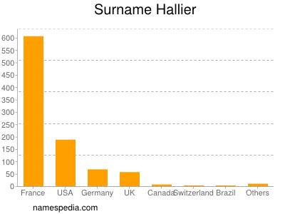 nom Hallier