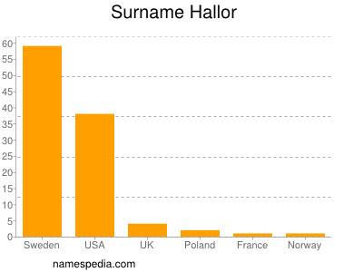 Surname Hallor
