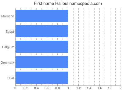 Given name Halloul