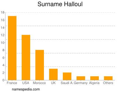 Surname Halloul