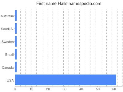 prenom Halls