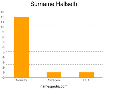 Surname Hallseth