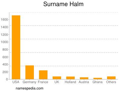 Surname Halm