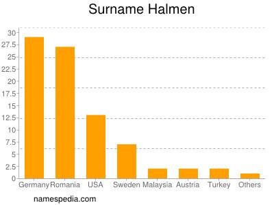 Surname Halmen