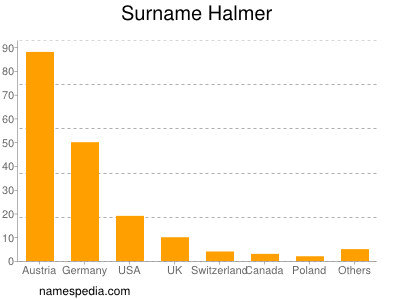 Surname Halmer