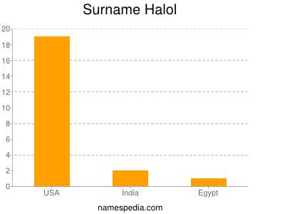 Surname Halol
