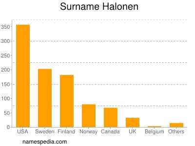 Familiennamen Halonen