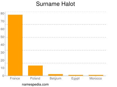 Surname Halot
